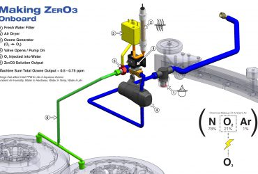 making-ozone-2000